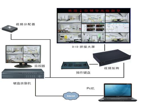 档案室智能密集架视频监控管理功能—世纪联合